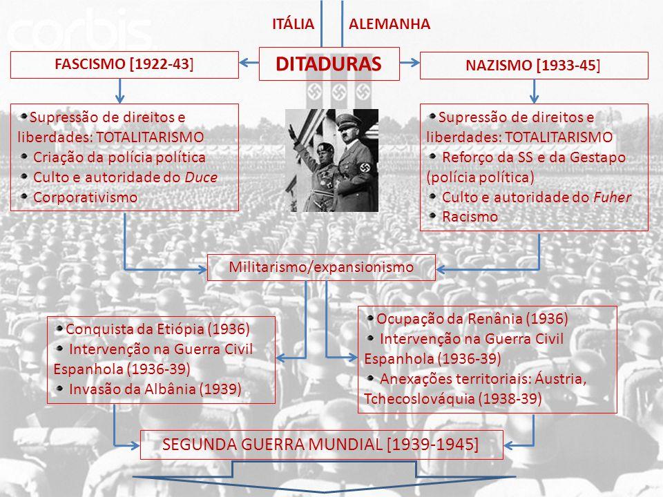 DITADURAS SEGUNDA GUERRA MUNDIAL [1939-1945] ITÁLIA ALEMANHA
